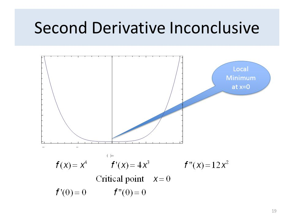 Second Derivative Inconclusive