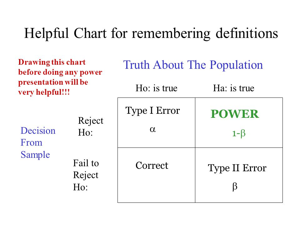 Helpful Chart for remembering definitions