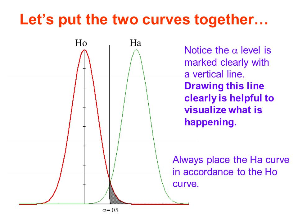 Let's put the two curves together…