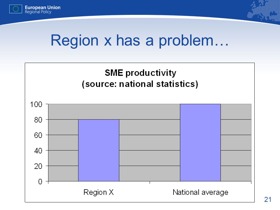 Region x has a problem…