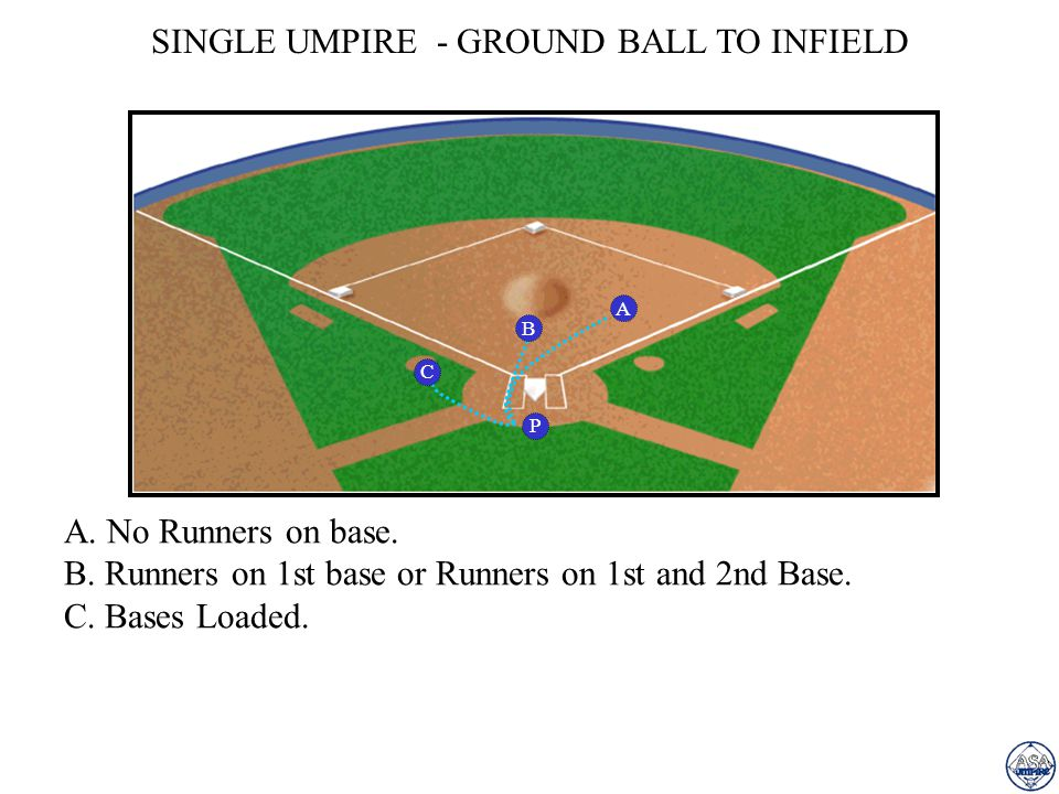 SINGLE UMPIRE - GROUND BALL TO INFIELD