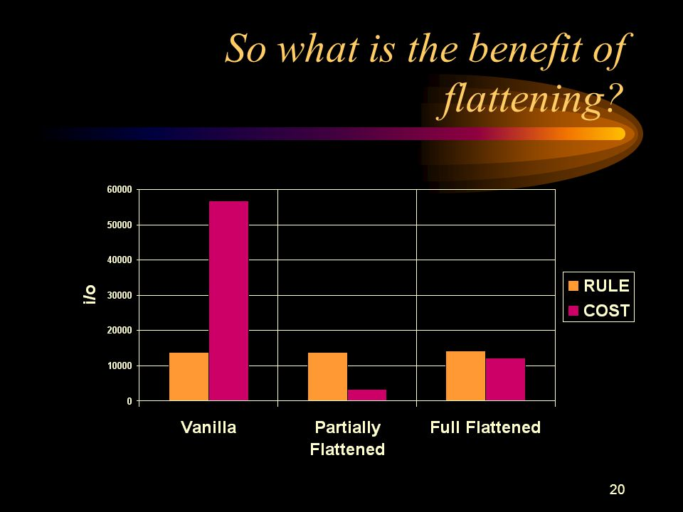 So what is the benefit of flattening