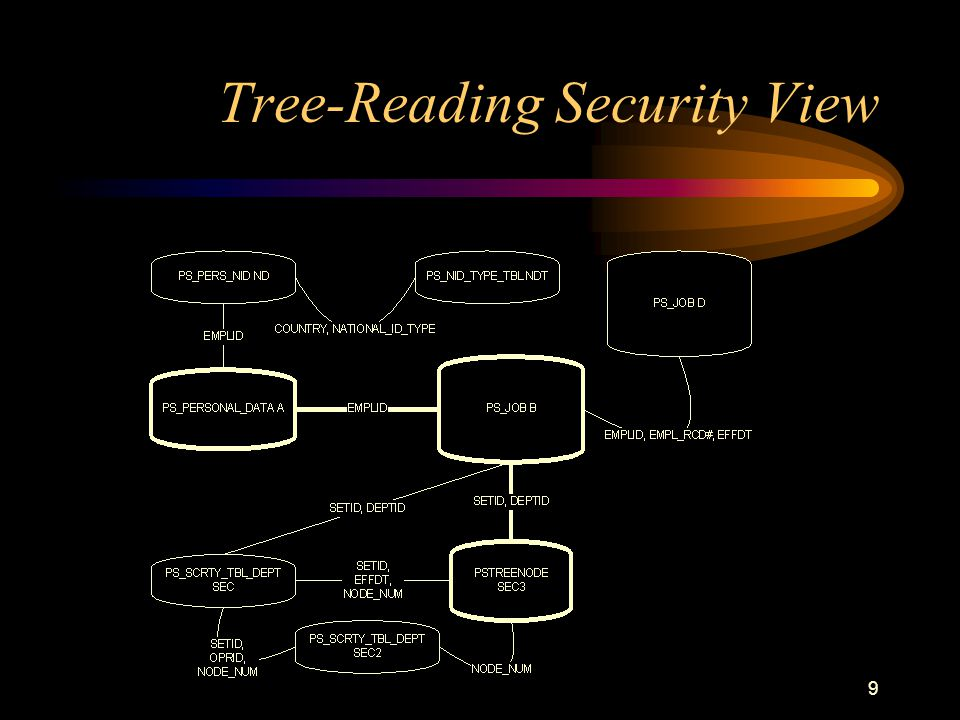 Tree-Reading Security View