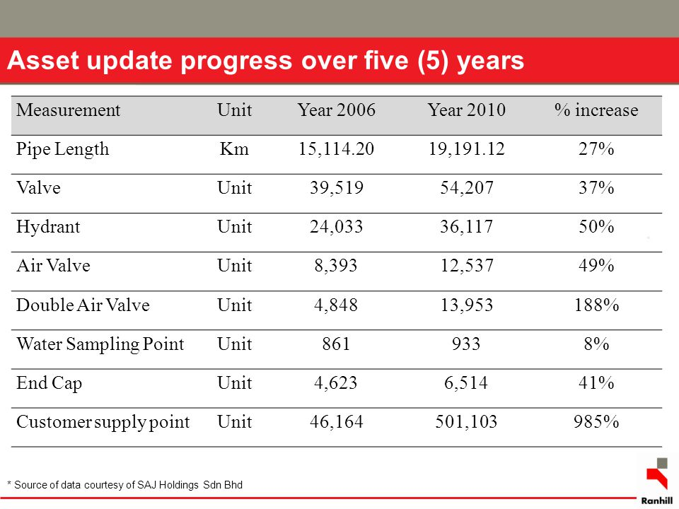 Asset update progress over five (5) years