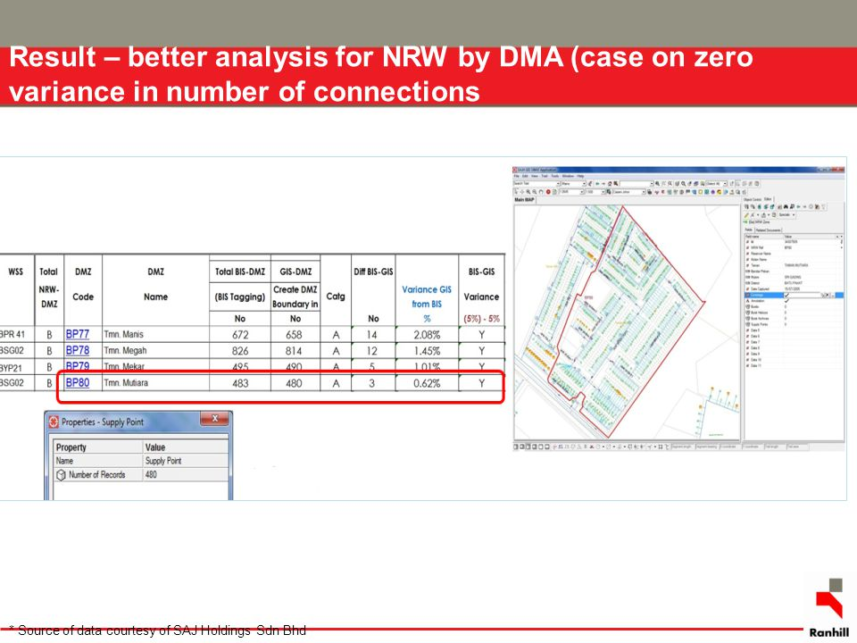 Result – better analysis for NRW by DMA (case on zero variance in number of connections