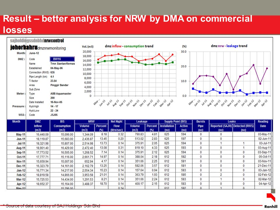 Result – better analysis for NRW by DMA on commercial losses