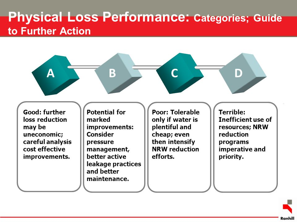 Physical Loss Performance: Categories; Guide to Further Action