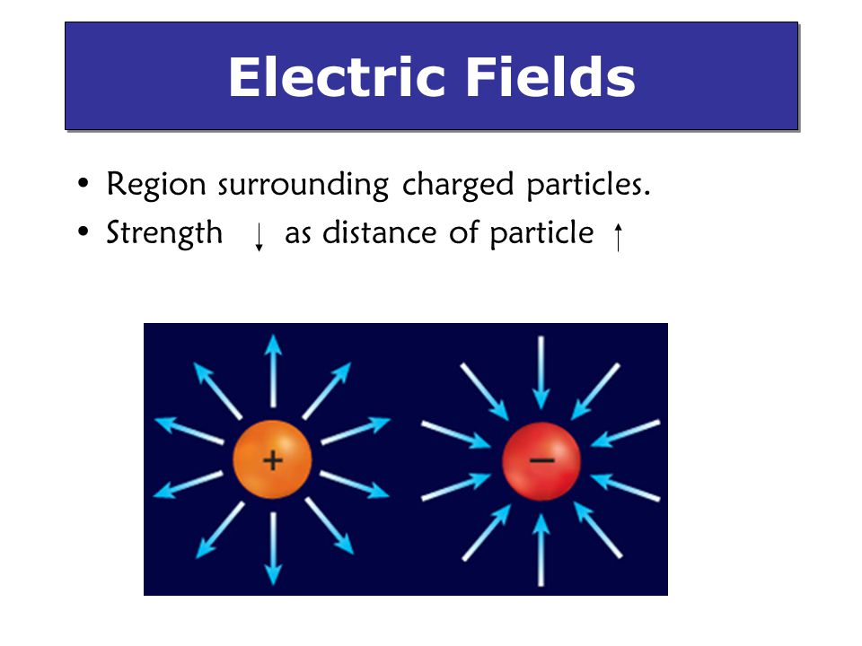 Electric Fields Region surrounding charged particles.