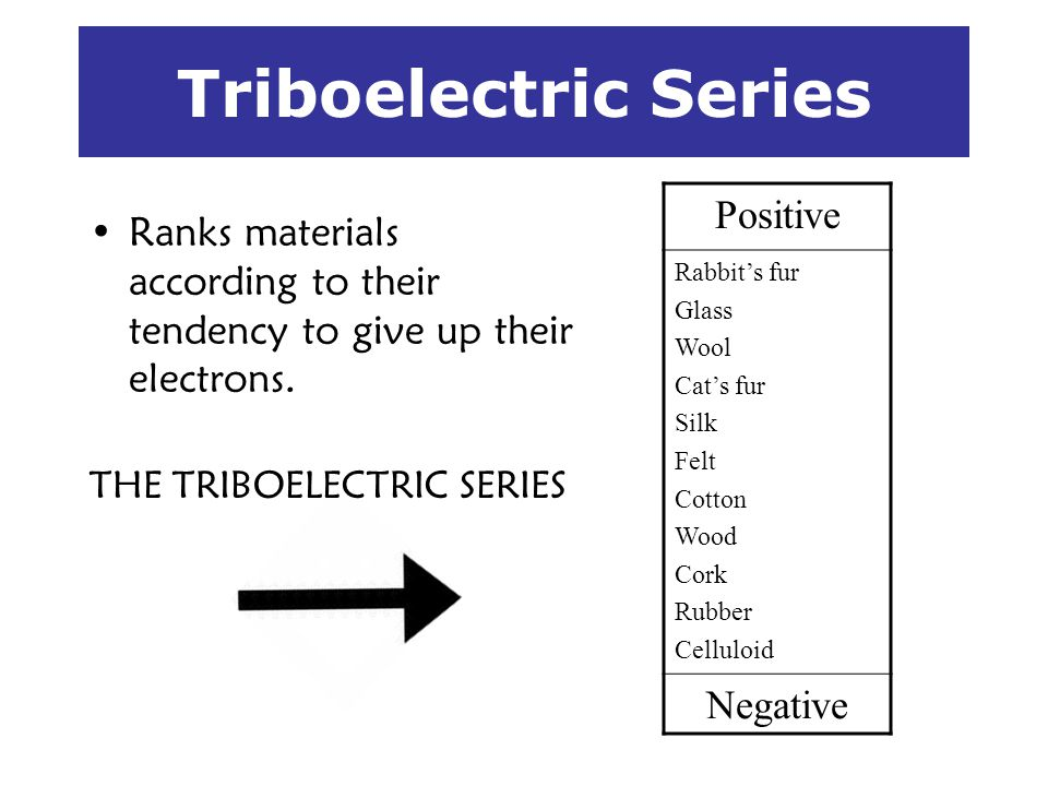 Triboelectric Series Positive