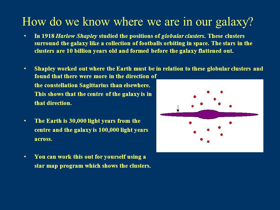 How do we know where we are in our galaxy