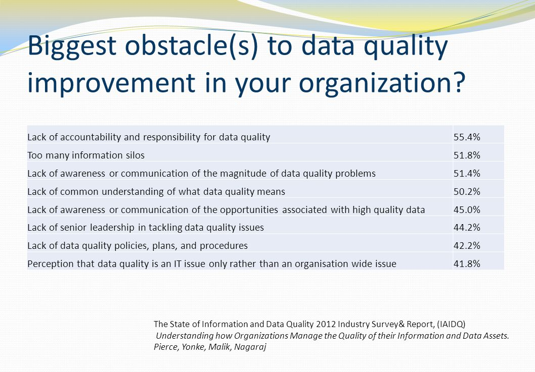 Biggest obstacle(s) to data quality improvement in your organization