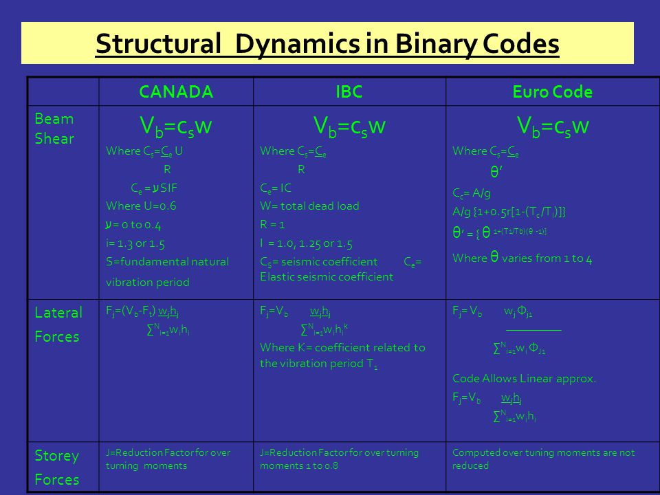 Structural Dynamics in Binary Codes