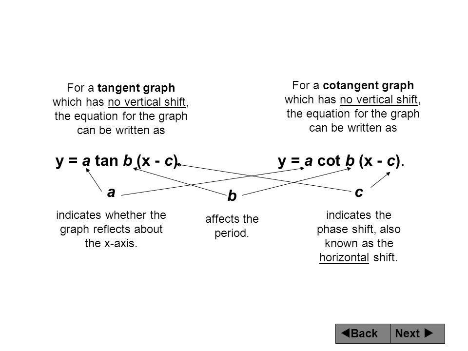 y = a tan b (x - c). y = a cot b (x - c). a c b