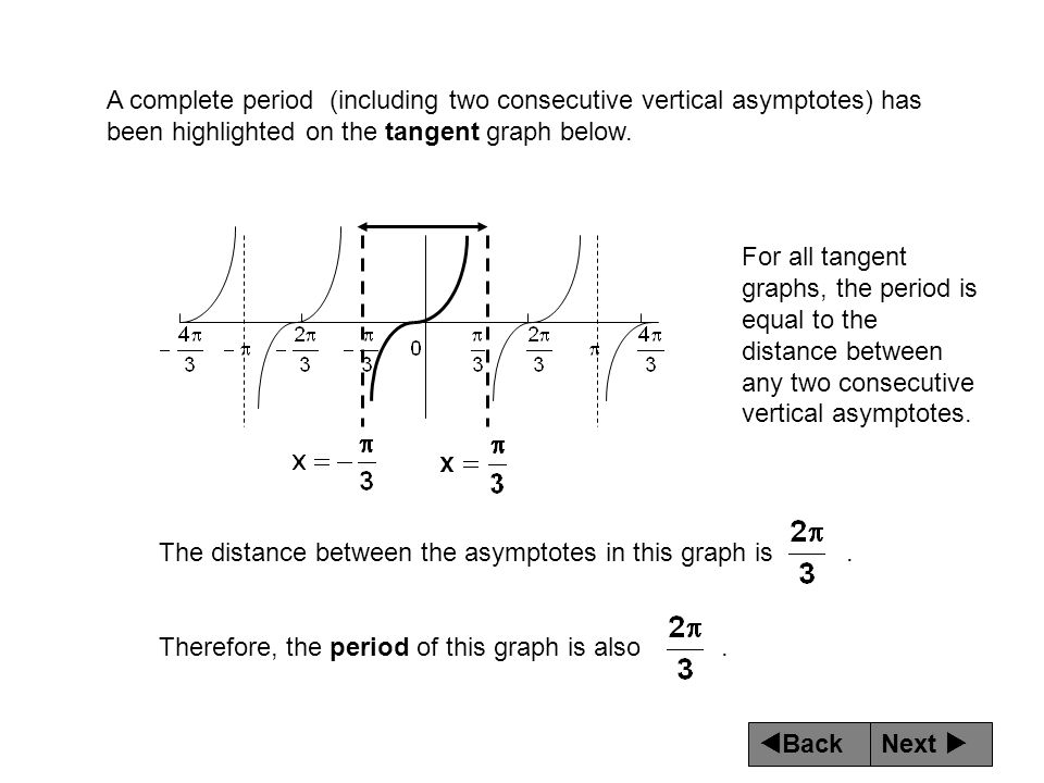 A complete period (including two consecutive vertical asymptotes) has been highlighted on the tangent graph below.