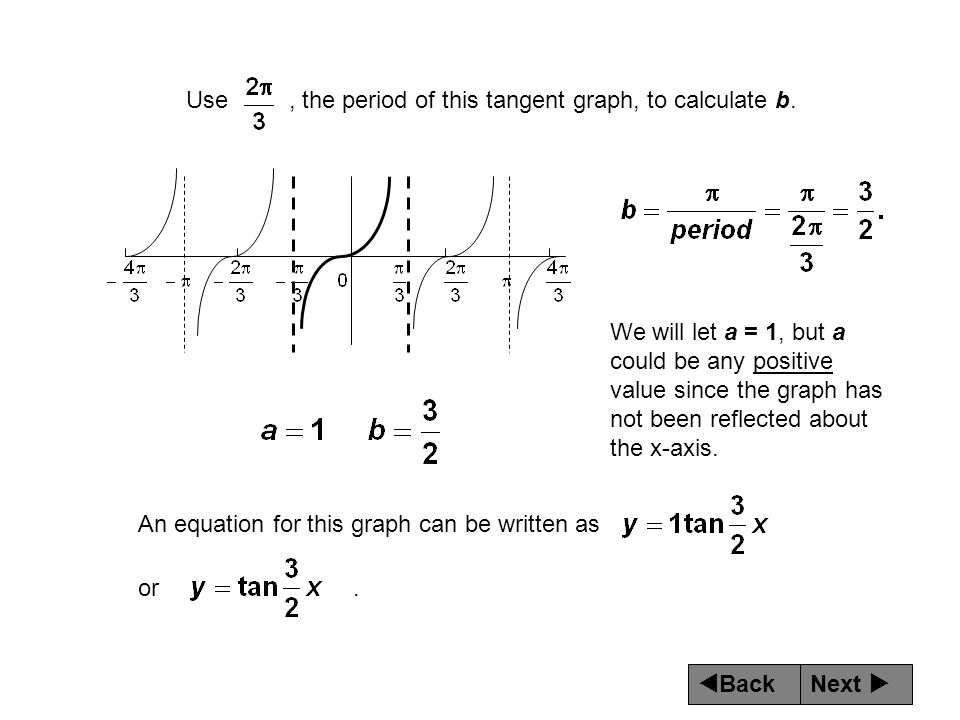Use , the period of this tangent graph, to calculate b.