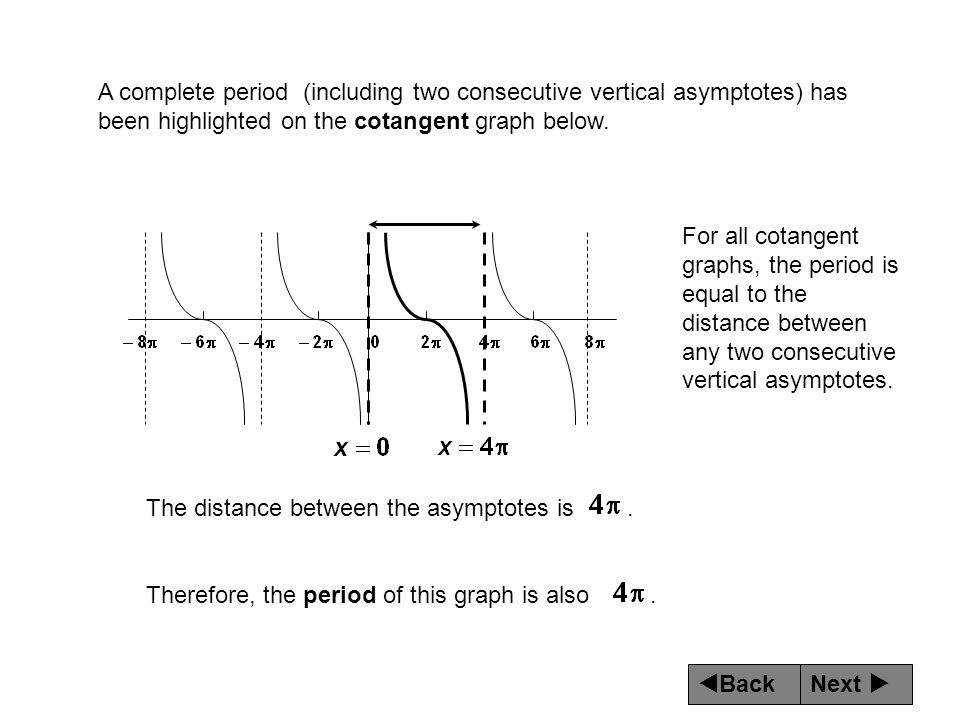 A complete period (including two consecutive vertical asymptotes) has been highlighted on the cotangent graph below.