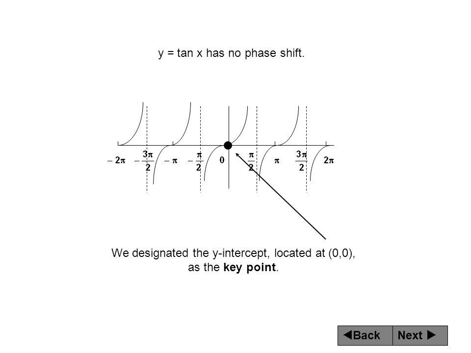 y = tan x has no phase shift.