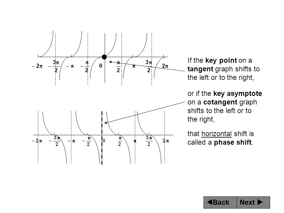If the key point on a tangent graph shifts to the left or to the right,