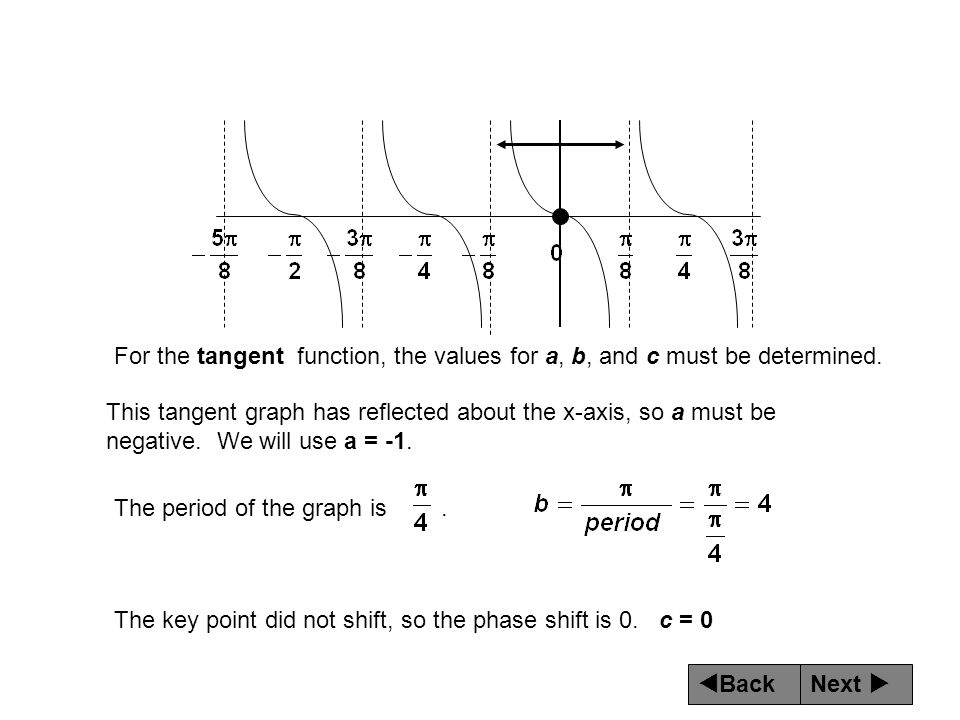 For the tangent function, the values for a, b, and c must be determined.