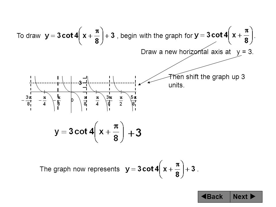 To draw , begin with the graph for .
