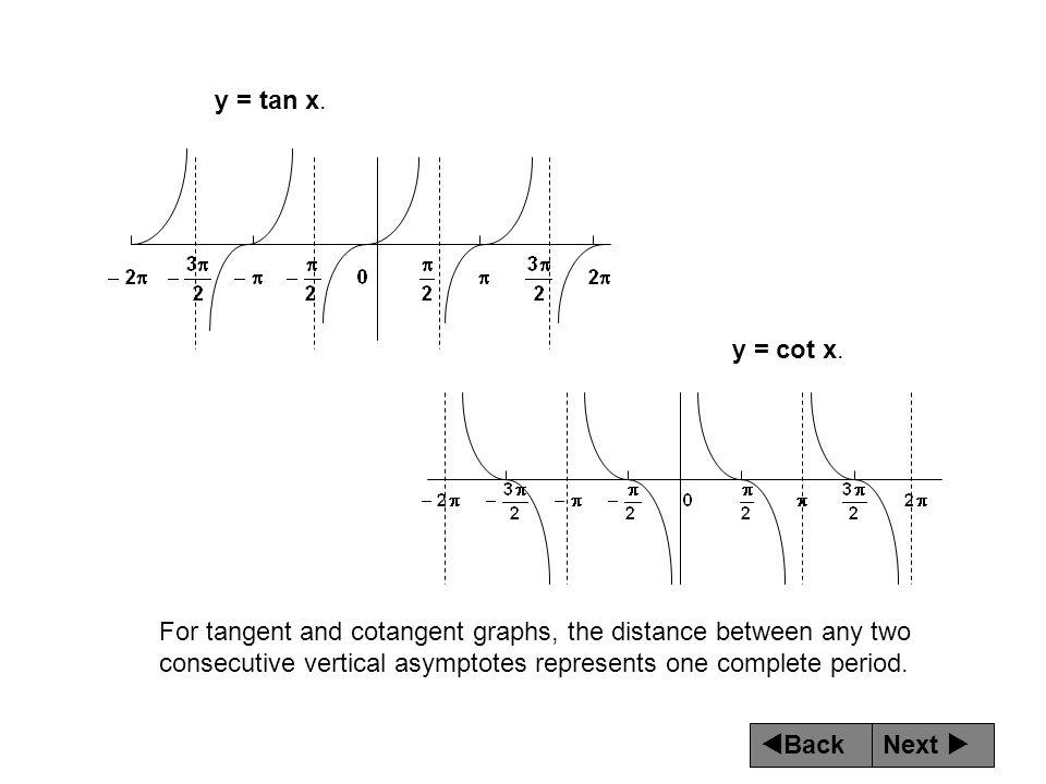y = tan x. y = cot x.