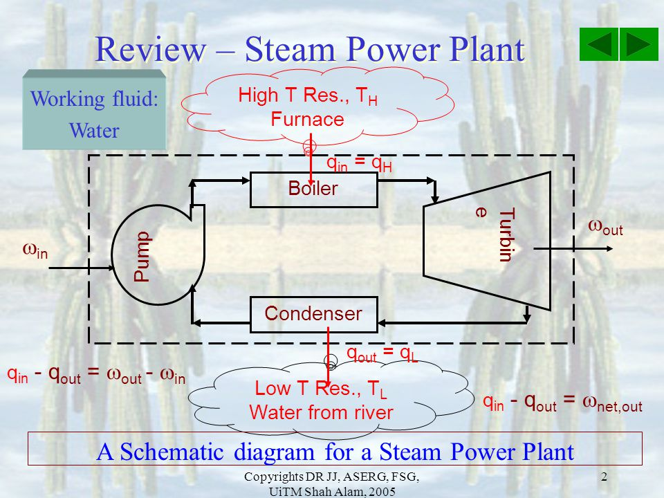 Review – Steam Power Plant