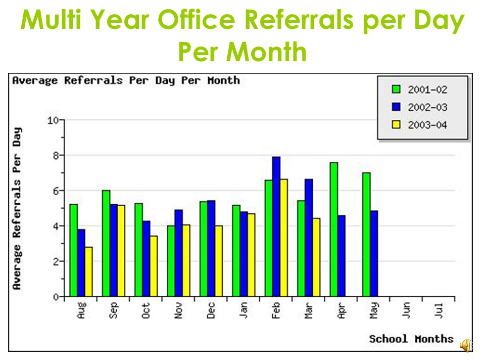 Multi Year Office Referrals per Day Per Month