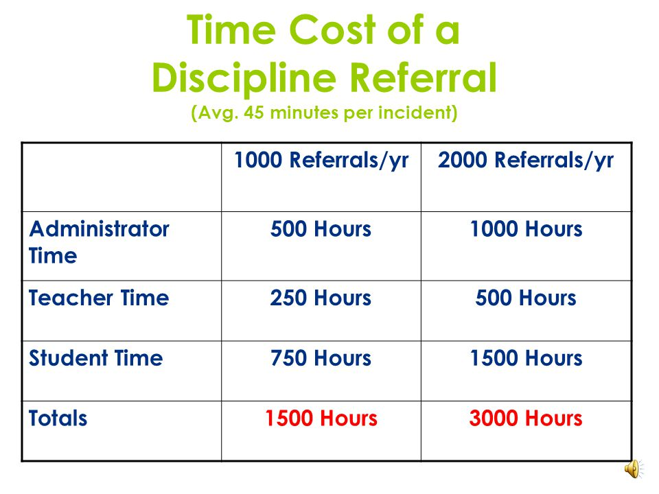 Time Cost of a Discipline Referral (Avg. 45 minutes per incident)