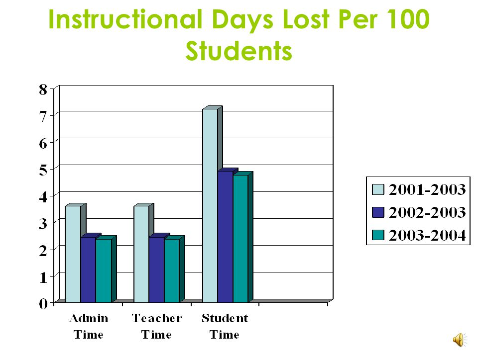 Instructional Days Lost Per 100 Students