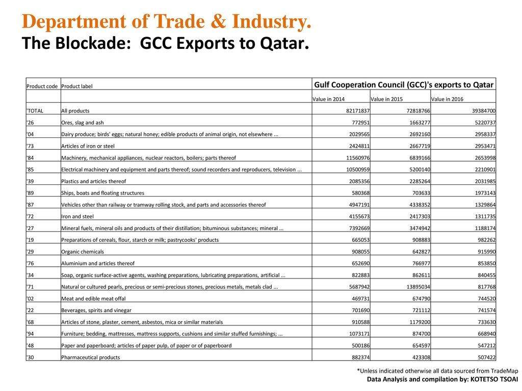 Department of Trade & Industry  - ppt download