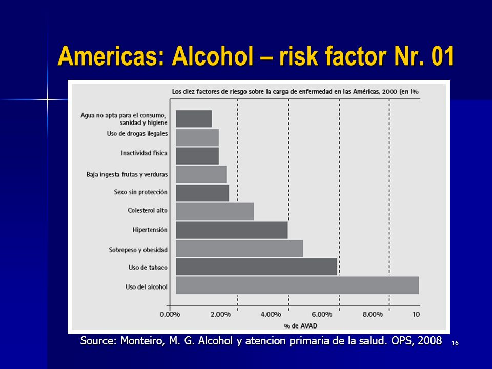 Americas: Alcohol – risk factor Nr. 01