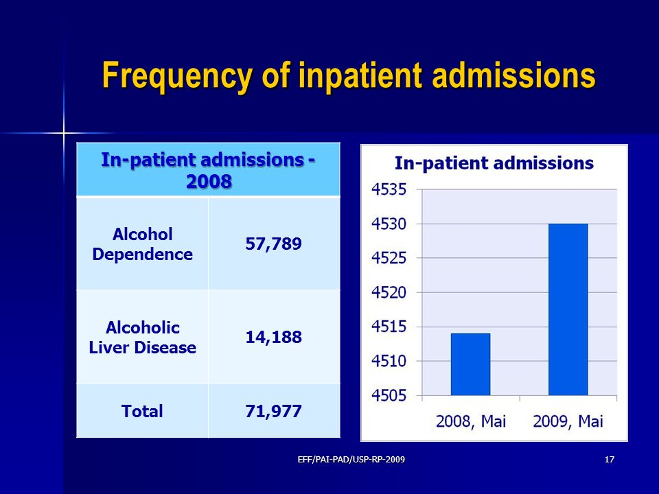 Frequency of inpatient admissions