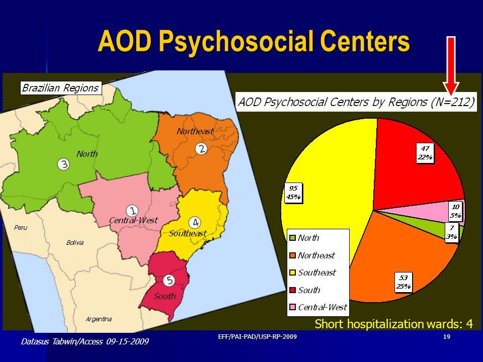 AOD Psychosocial Centers