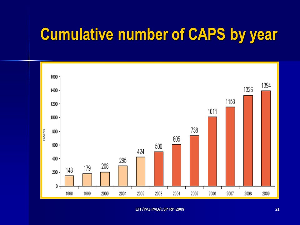 Cumulative number of CAPS by year