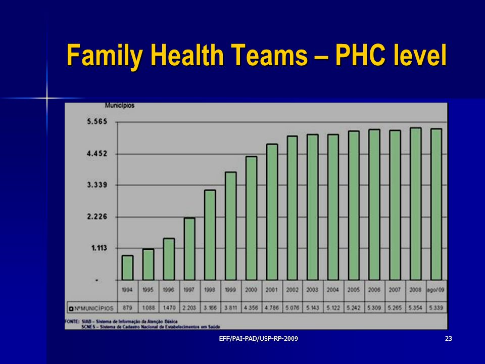 Family Health Teams – PHC level