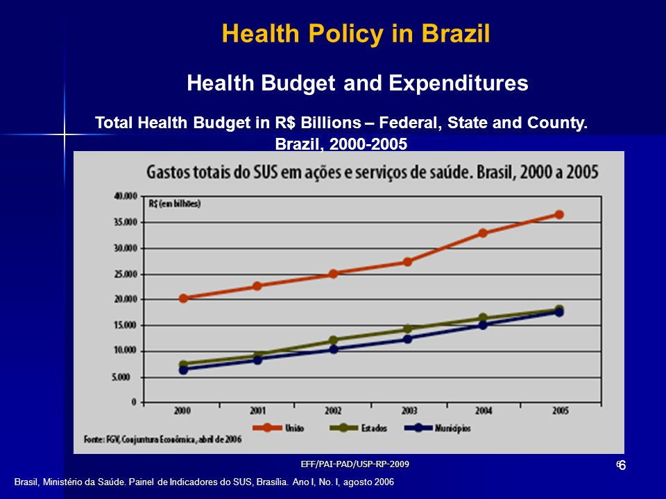 Health Policy in Brazil