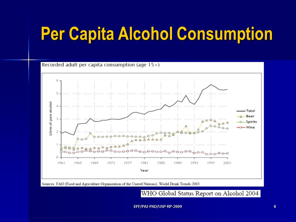 Per Capita Alcohol Consumption