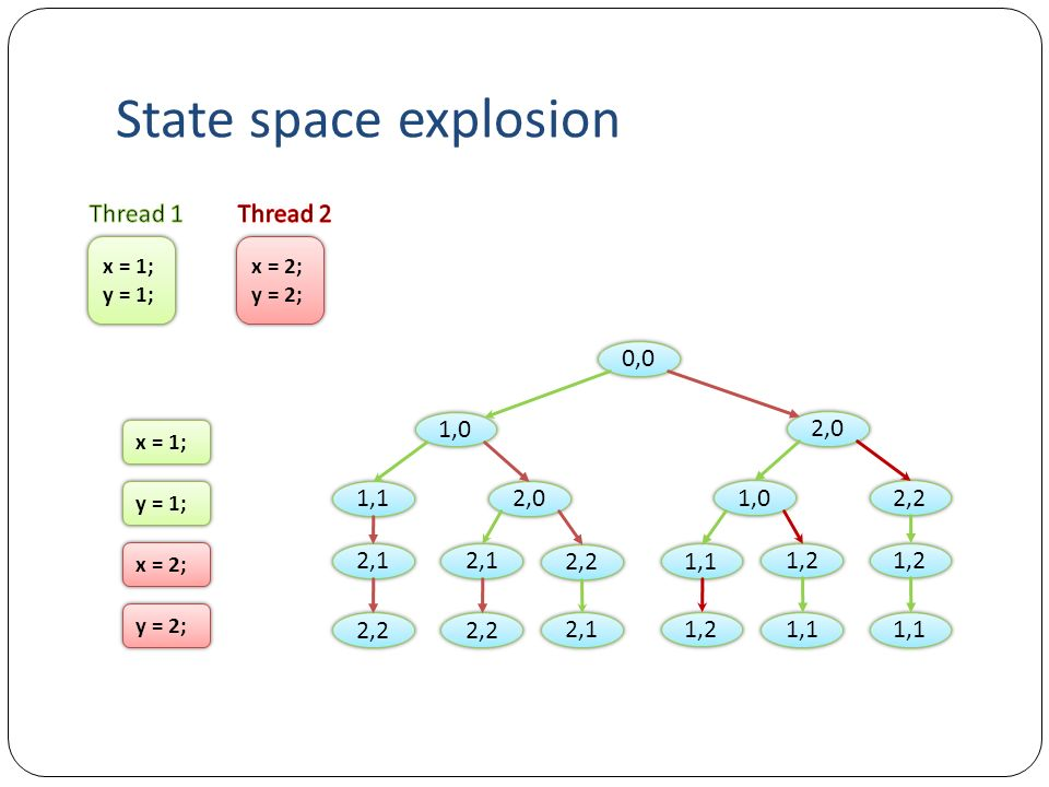 State space explosion Thread 1 Thread 2 0,0 1,0 2,0 1,1 2,0 1,0 2,2