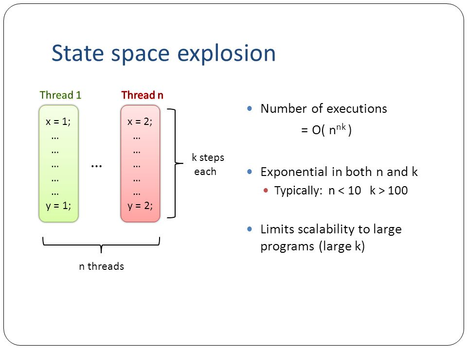 State space explosion … Number of executions = O( nnk )