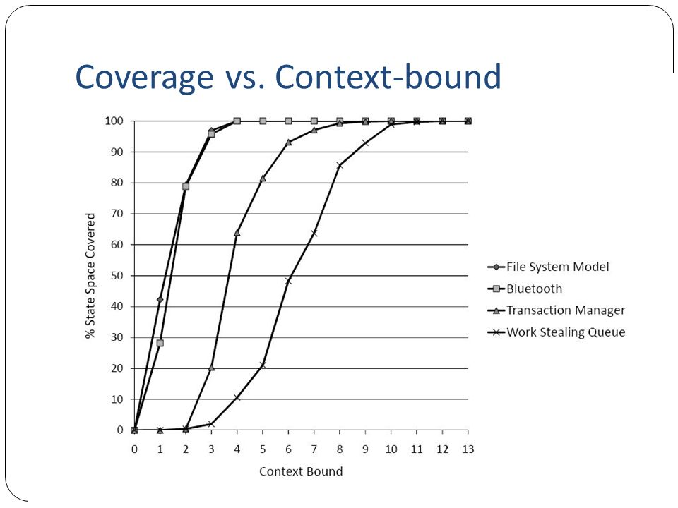 Coverage vs. Context-bound