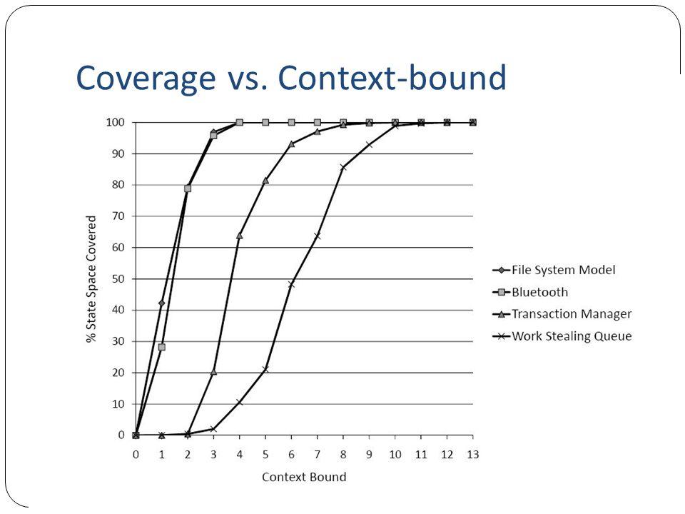 Coverage vs. Context-bound