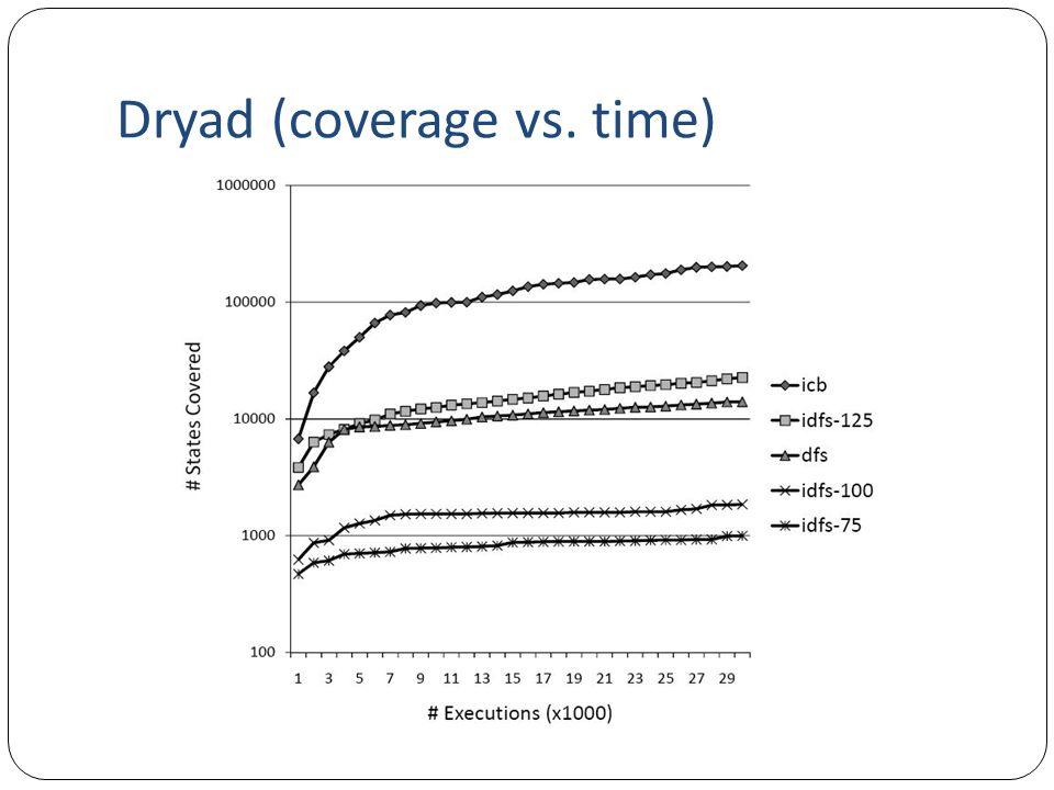 Dryad (coverage vs. time)