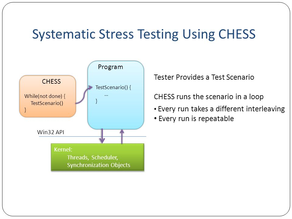 Systematic Stress Testing Using CHESS
