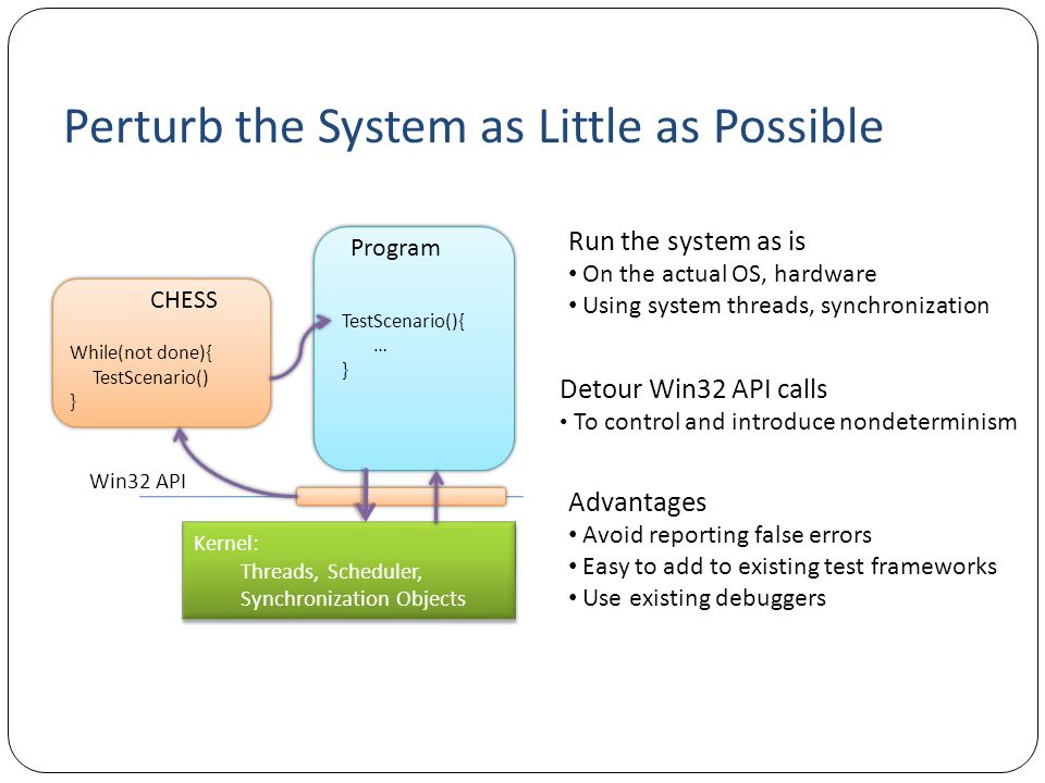 Perturb the System as Little as Possible