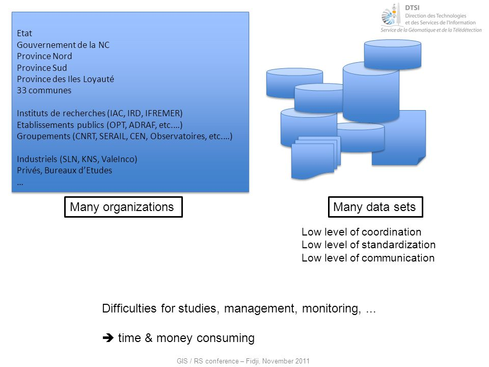 Difficulties for studies, management, monitoring, ...