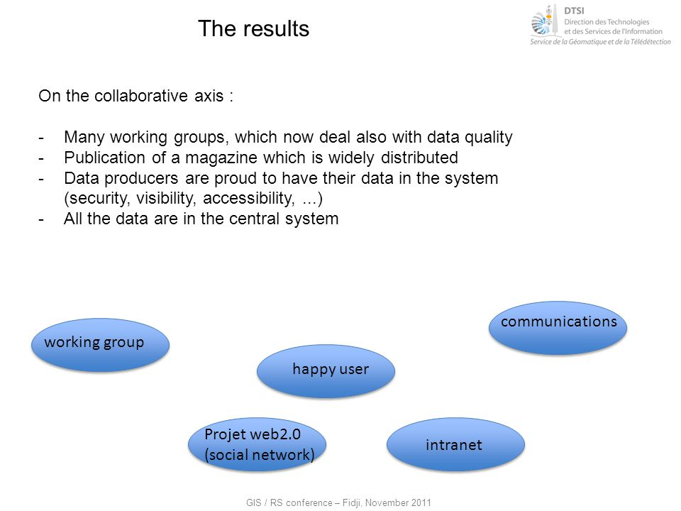 The results On the collaborative axis :