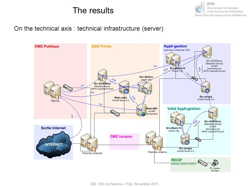 The results On the technical axis : technical infrastructure (server)