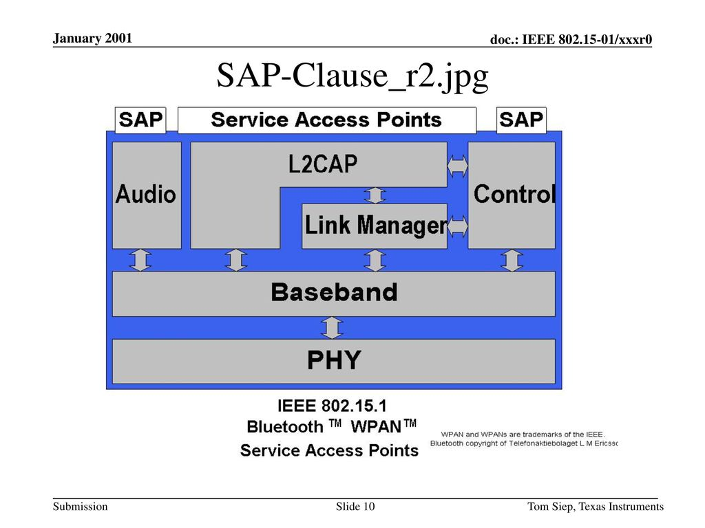 January 2001 SAP-Clause_r2.jpg Tom Siep, Texas Instruments