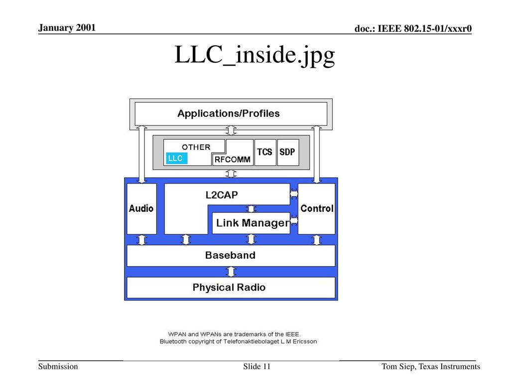 January 2001 LLC_inside.jpg Tom Siep, Texas Instruments