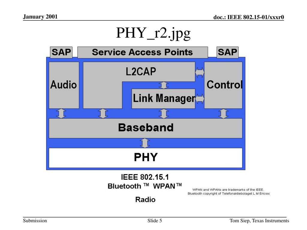 January 2001 PHY_r2.jpg Tom Siep, Texas Instruments